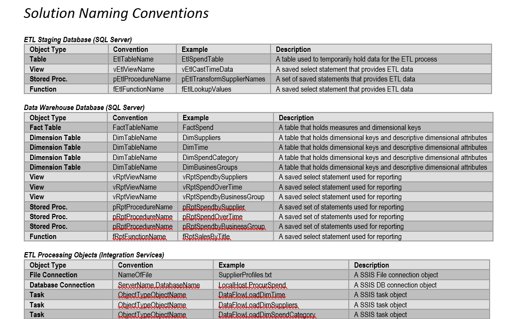 Naming Convention: BI: Building The Data Warehouse Lessons Blog: BI: Building