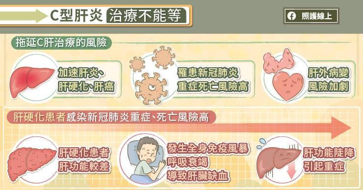 C型肝炎治療不能等