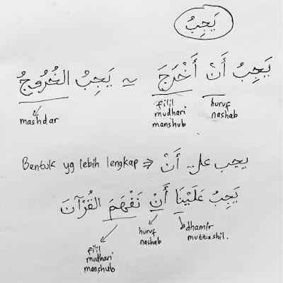 bentuk kalimat menggunakan fi'il yajibu 'ala an