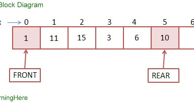 What is queue algorithms to insert and delete in queue what is queue algorithms to insert and delete in queue iamlearninghere ccuart Image collections
