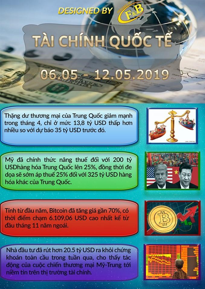 Toàn Cảnh Kinh Tế Tuần 1 - Tháng 05/2019