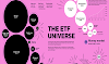 Visualizing the Expanse of the ETF Universe #infographic