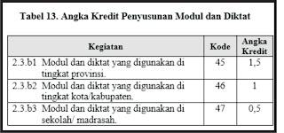 Angka Kredit Penyusunan Modul dan Diktat