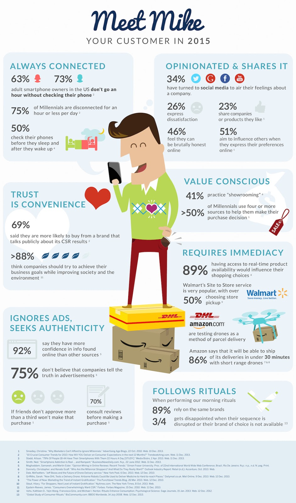 Your Customer Infographic Stats