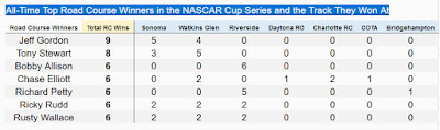 All-Time Top Road Course Winners in the #NASCAR Cup Series and the Track They Won At