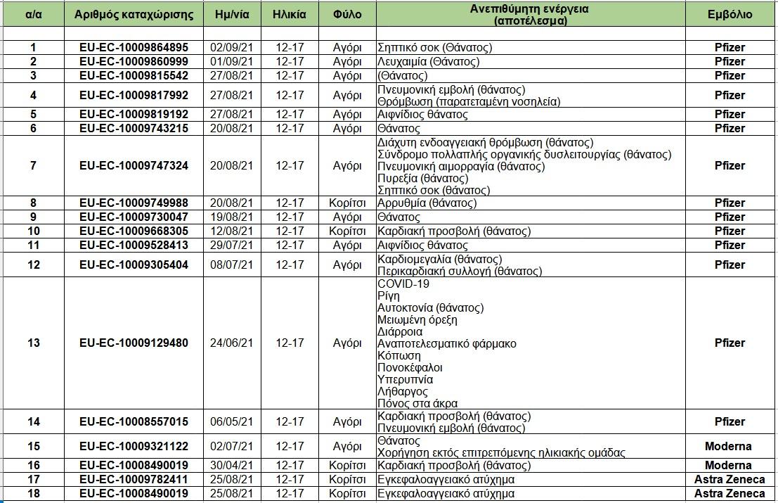 Το EudraVigilance έχει καταγράψει 18 θανάτους εφήβων μετά από εμβολιασμό COVID-19.