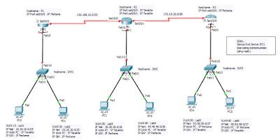 Topik Pembahasan kali ini adalah mengenai Cisco Packet Tracer. Penasaran kan mendengar yang namanya Cisco Packet Tracer khususnya para siswa, apa lagi ketika sobat belajar Cisco Packet Tracer untuk mengetahui apa itu Cisco Packet Tracer, untuk apa digunakan dan bagaimana dengan  Kelebihannya.     Nah.. Cisco Packet Tracer merupakan sebuah aplikasi keluaran Cisco sebagai Simulator untuk merangkai dan sekaligus menkonfigurasi suatu jaringan. Cisco simulator jaringan yang dimaksut seperti GNS3, Dynamips, Dynagen maupun simulator lain yang khusus digunakan pada simulasi jaringan.     Aplikasi ini digunakan untuk mendesain Topologi Jaringan sesuai dengan yang kita mau dan disertai dengan berbagai perangkat-perangkat jaringan dibutuhkan pada suatu area network , misalnya router, switch, hub dan yang lainnya.     Dengan adanya perangkat tersebut untuk memudahkan kita untuk menentukan jenis perangkat jaringan yang digunakan pada topologi yang kita mau,  Aplikasi Packet Tracer ini dapat juga diinstal di PC maupun di leptop dengan spesifikasinya yang sangat rendah, jadi tidak tergantung dengan spesifikasi yang sangat baik, itulah enaknya menggunakan Aplikasi Packet Tracer.       Fungsi Cisco Packet Tracer     Cisco Packet Tracer berfungsi untuk membentuk sebuah sistem dan Topologi Jaringan yang akan diterapkan di dunia nyata dengan menggunakan perangkat asli cisco dan bisa juga dikatakan untuk membangun, mendesain dan  mengatur sebuah jaringan computer atau sering juga disebut dengan computer network. Dengan adanya Packet Tracer ini, semua orang akan mempermudah untuk menggunakanya terlebih berguna untuk pembelajaran bagi siswa bagaimana membuat sebuah sistem jaringan.     Selain pengertian dan fungsi Cisco Packet Tracer, disini juga ada penjelasan dari Fitur Cisco Packet Tracer.      Fitur Cisco Packet Tracer     *Menu Bar    Menu bar adalah dimana dimenu ini terdapat perintah-perintah dasar. Menu bar ini dibagi atas 2 macam yaitu dibagian atas dan dibagian bawah.     Menu B