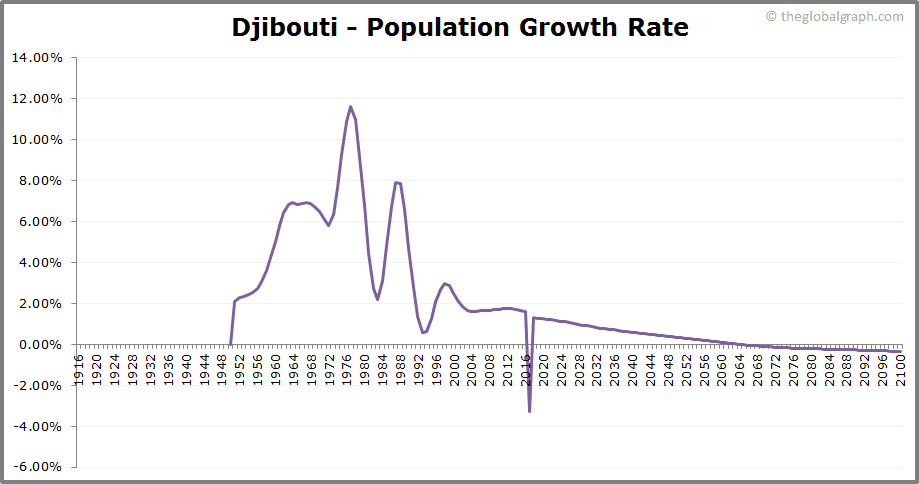 Djibouti  Population Growth Rate