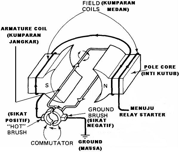 Arsuda Tutorial Otomotif Cara Kerja Sistem Starter