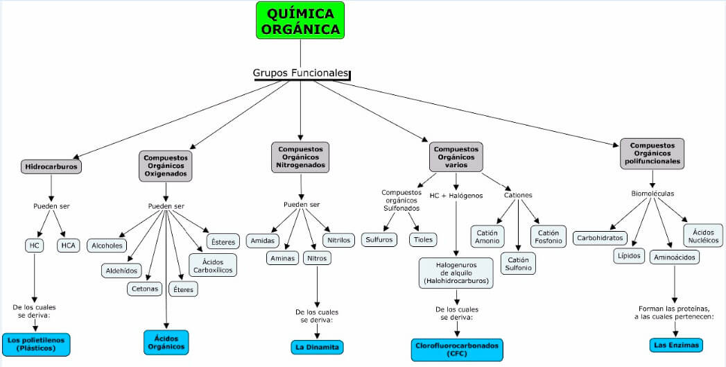 Mapa conceptual química orgánica y grupos funcionales