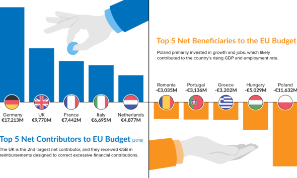 Which Countries Are the Biggest Boost or Drag on the EU Budget? #infographic
