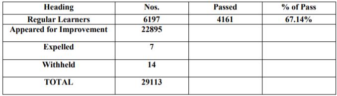AHSEC B-Block Result 2020: Higher Secondary Level Examination 2019