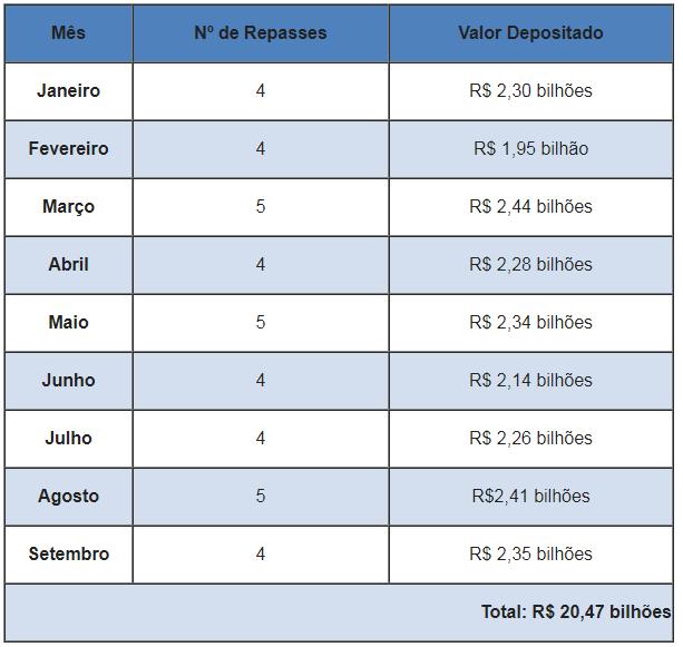 Última semana de setembro gera R$ 474 milhões em ICMS às prefeituras paulistas