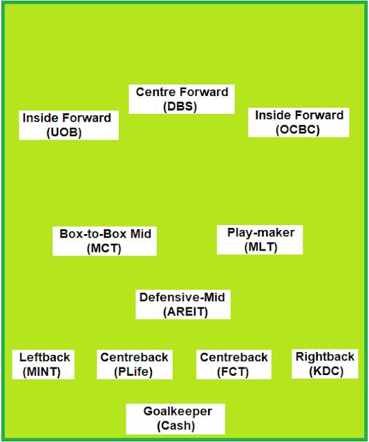 Dividend Warrior: Dividend Warrior's Football 'Portfolio' Team (19