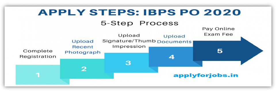 IBPS-PO-Apply-Online-2020