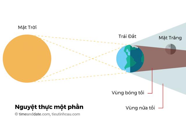 Đồ họa vị trí của Mặt Trời, Trái Đất và Mặt Trăng khi xảy ra nguyệt thực một phần. Đồ họa: timeanddate.com, Việt ngữ: tieutinhcau.com.
