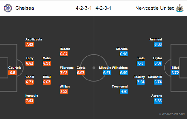 Possible Lineups, Team News, Stats – Chelsea vs Newcastle United