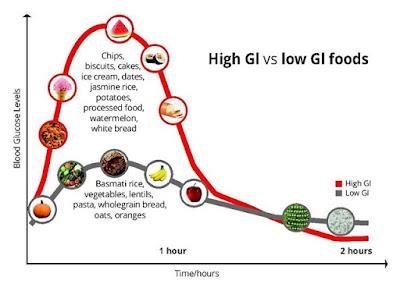 Indeks Glisemik bagi pesakit diabetes
