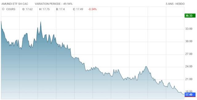 Performance sur 5 ans d'un fonds ETF short sur le CAC 40 (effet de levier -1)