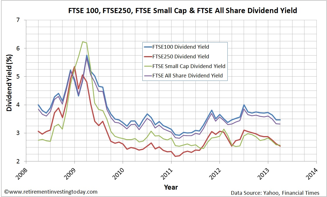 Dividend Yield of the FTSE100, FTSE250, FTSE Small Cap and FTSE All Share Indices