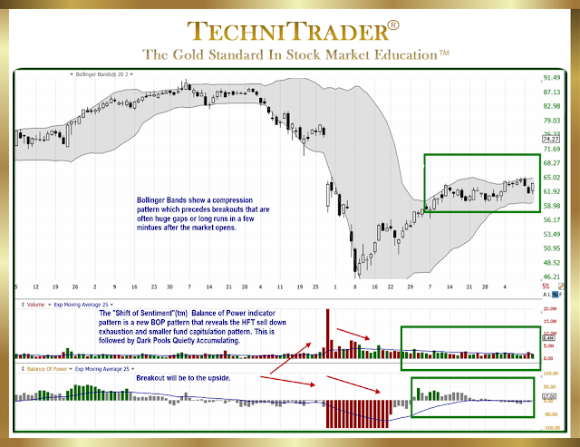 chart example showing a compression pattern - technitrader