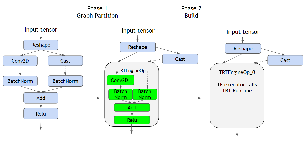 An example of graph partitioning and building TRT engine in TF-TRT