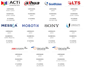 CCTV Security System Default IP Address, Usernames and Passwords List 2020