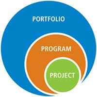 project%2Bprogram%2Bportfolio - Projects, Programs and Portfolios