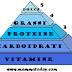 La piramide alimentare per i bambini