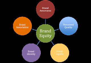 Ekuitas merek atau Brand Equity adalah kekuatan dari sebuah merek Ekuitas merek (Brand Equity)