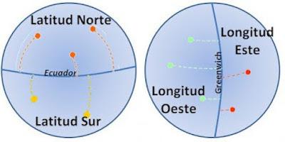 como entender las coordenadas grograficas