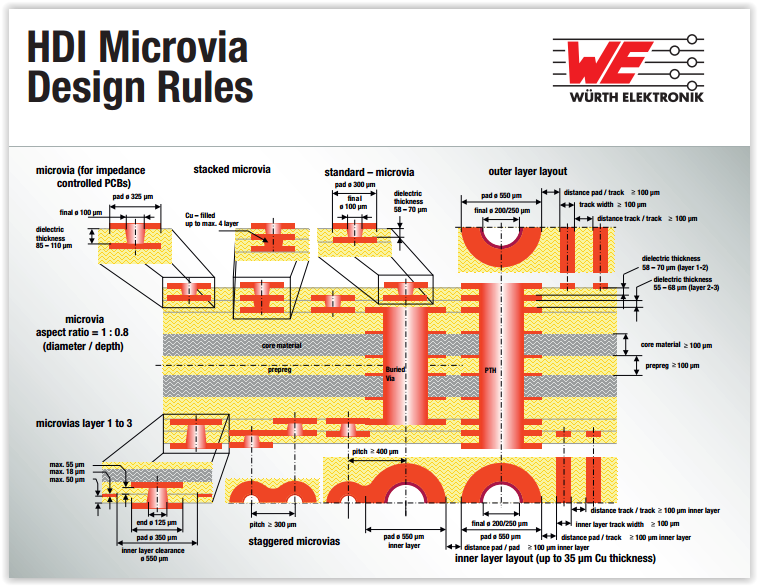 Hdi Home Design Ideas: PCB Designer: HDI Microvia Design Rules