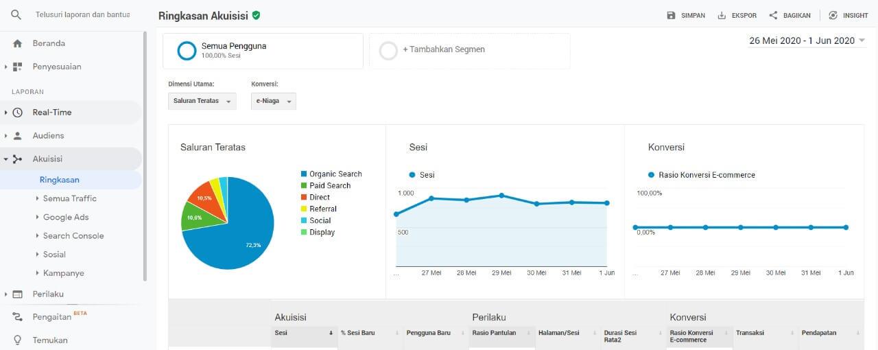 cara menggunakan google analytics data akuisisi
