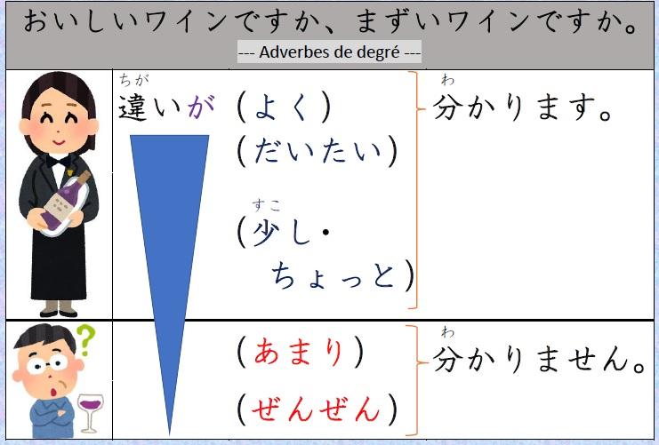 "Japonais Kanji Ɨ¥æœ¬èªž Ƽ¢å— ˆく Áã""たい Á™ã""し Adverbes De Degres Minna No Nihongo Lecon 09"