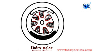 outer rotor design in bldc motor