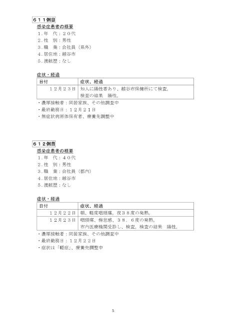 新型コロナウイルス感染症患者の発生について(12月24日発表)