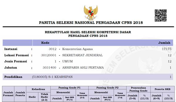 Hasil SKD Kemenag Kementerian Agama CPNS 2018