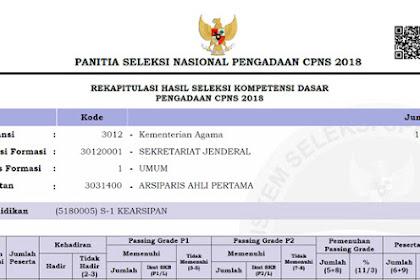Link Untuk Hasil SKD Kemenag Kementerian Agama CPNS 2018