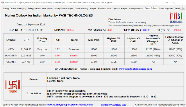 Indian Market Outlook: September 21, 2020