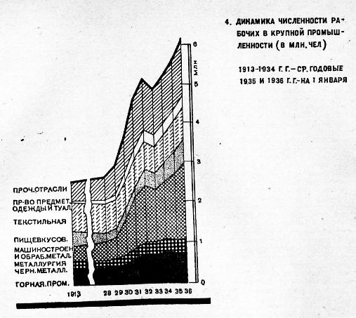 график численности промышленных рабочих СССР