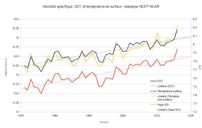 graphique représentant une hausse simultannée des températures de surface de l'océan, des températures de surface, et de l'humidité spécifique à 925 hPa