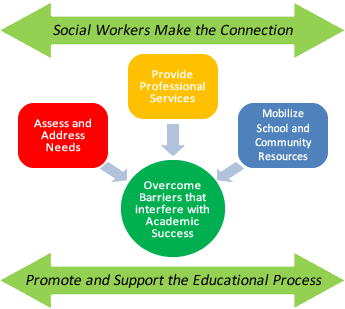 how much do social workers make