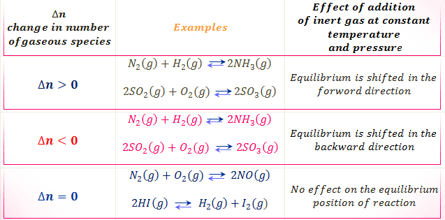 Le-Chatelier principle and addition of inert gas on equilibrium