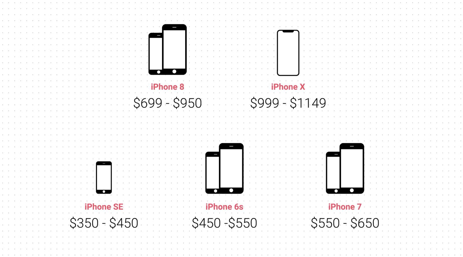 Quale iPhone acquistare nel 2017