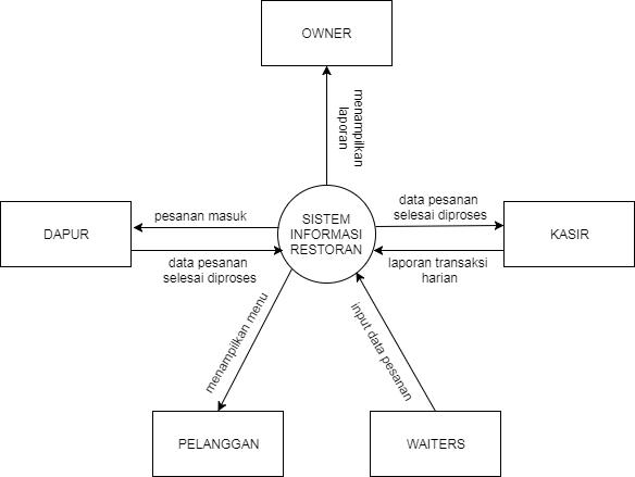 Data flow diagram sistem di restoran data flow diagram tugas 3 analisis perancangan sistem dosen drdrsi zuliarsomkom anggota luqmana chakim 1505520010 fajar gunawan ccuart Image collections