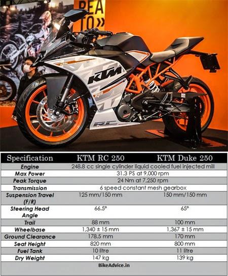spesifikasi KTM RC250