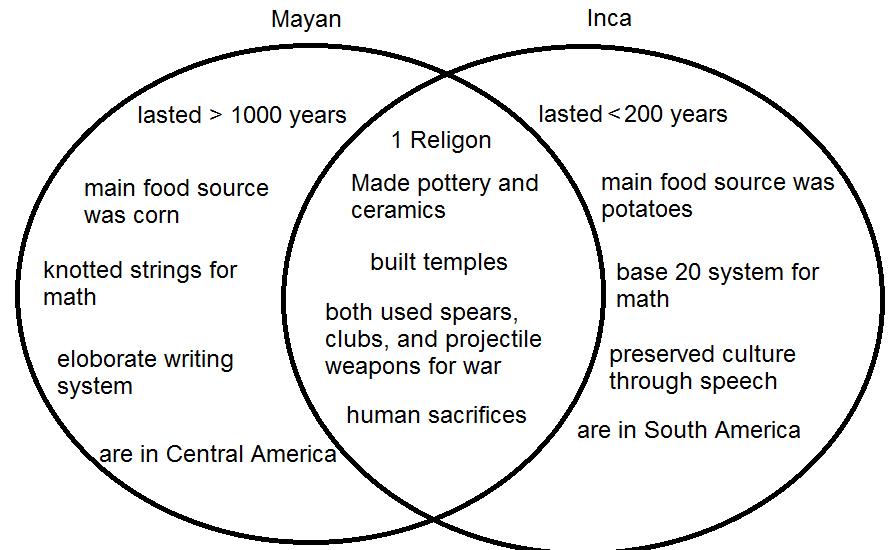 Mason PBL: Mayan and Inca venn diagram