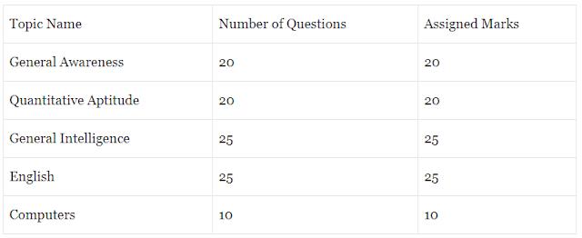 Delhi Police Exam Pattern