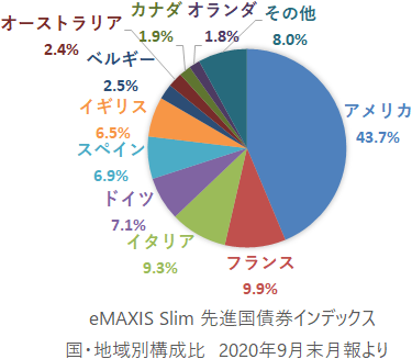 インデックス 債券 Emaxis 先進 国 slim 【10日で90億マイナス】eMAXIS先進国・純資産総額の謎|20代からのお金と投資の話