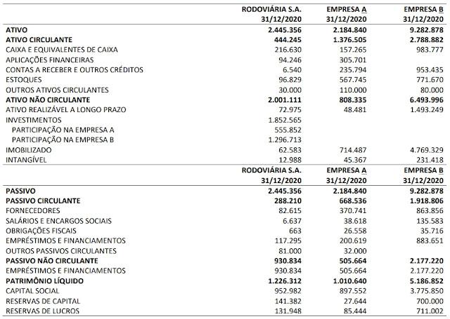 A Rodoviária S.A. é uma companhia de capital aberto que detém 55% de participação na Empresa A e 25% de participação na Empresa B. Os seguintes balanços individuais foram apresentados por estas três entidades no encerramento do ano 2020